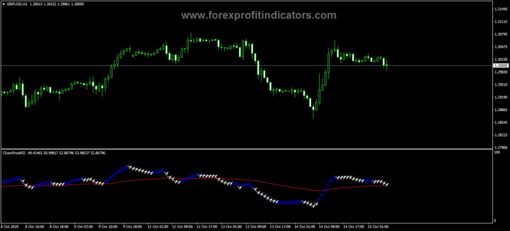 Forex-Chain-Price-RSI-Indicator