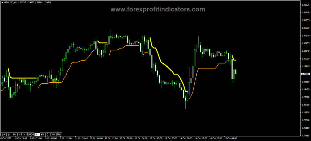 Forex-Channel-Scalper-Indicator