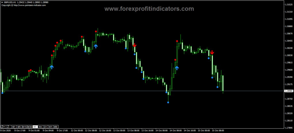 Forex-Classic-Turtle-Trading-Indicator
