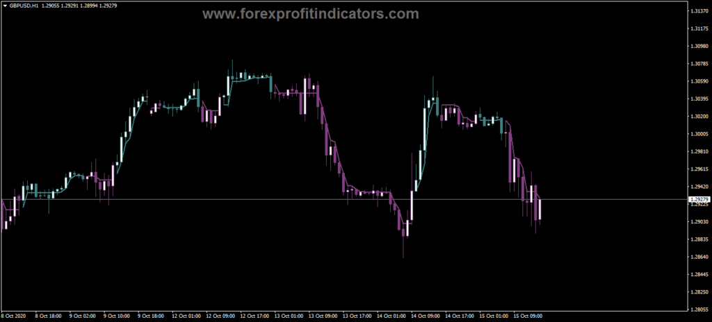 Forex-Clear-Method-Candle-Line-Indicator