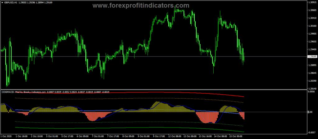 Forex-COG-MACD-Indicator