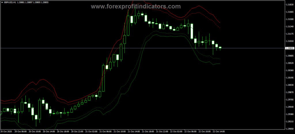 Forex MA ATR Trading Indicator