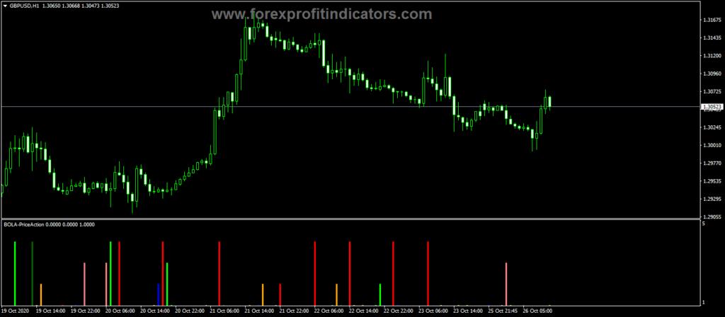 Forex Price Action Bar Indicator