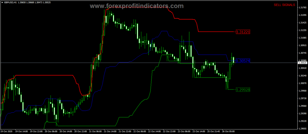 Forex Price Channel Central Indicator