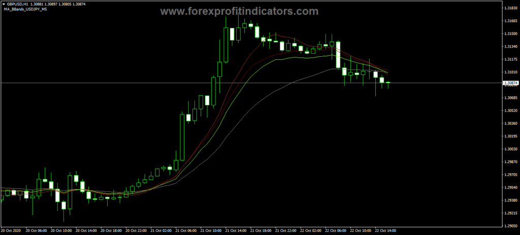 Forex MACD Channels Trading Indicator