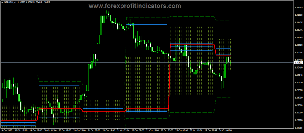 Forex Price Histogram Channel Indicator