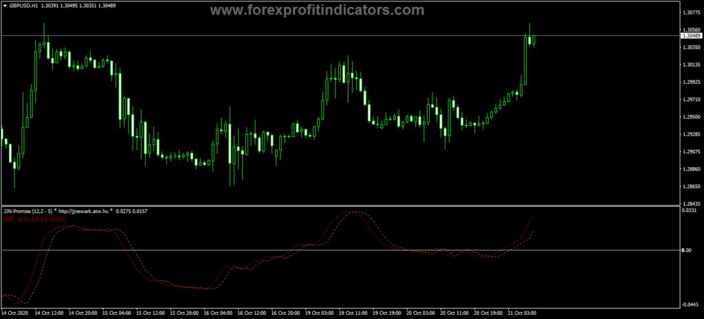 Forex JJN Promise Indicator
