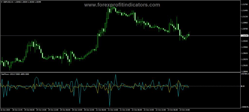 Forex Net Flows Cross Indicator