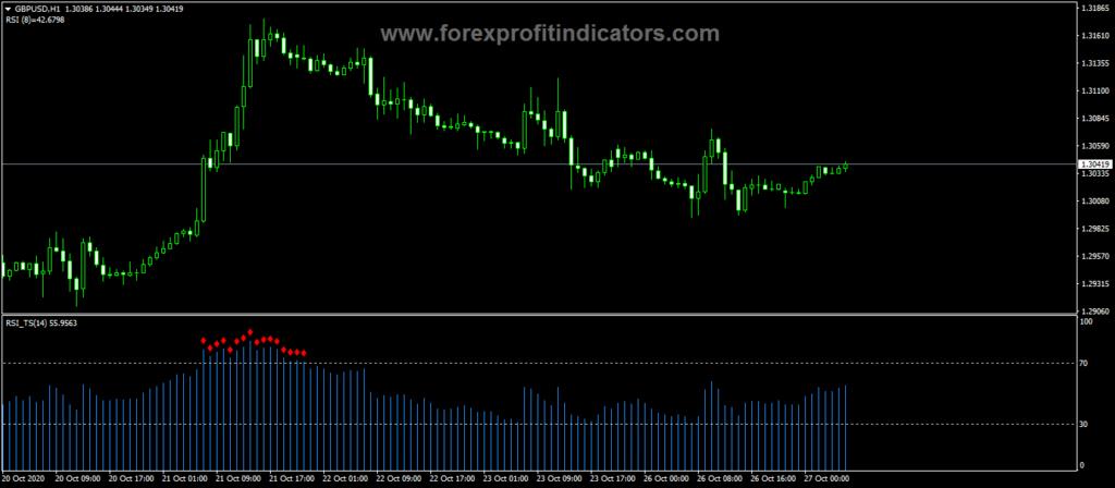 Forex RSI TS Trading Indicator