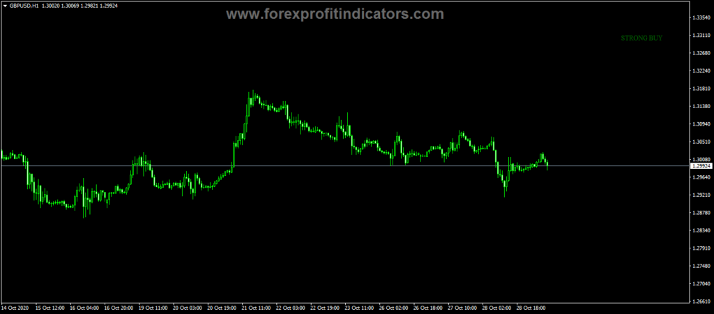 Forex Trend Movers Alert Indicator