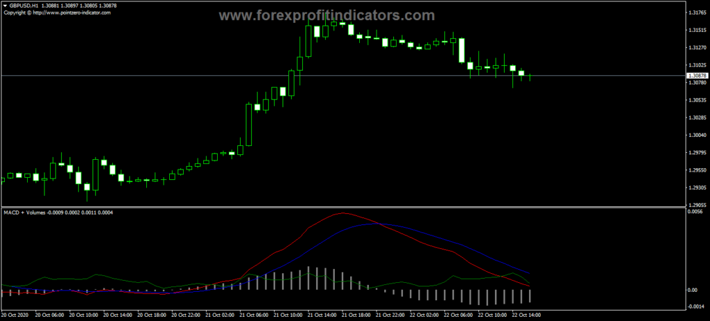 Forex MACD Plus Volumes Indicator