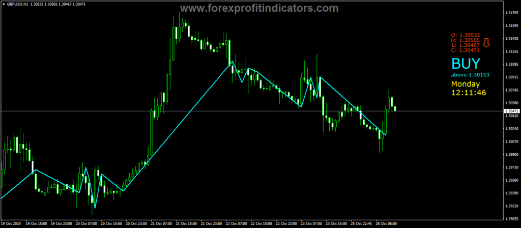 Forex Price Position Indicator