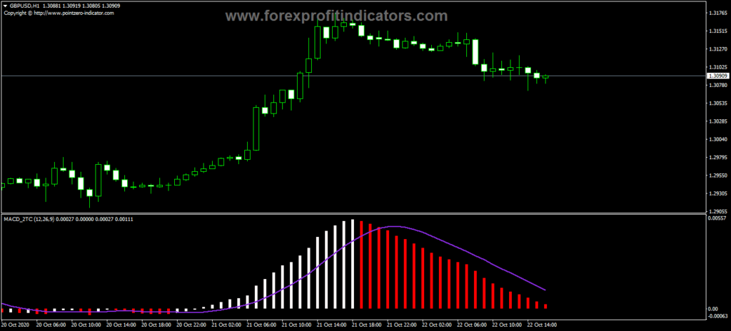 Forex MACD Two Tone Color Indicator