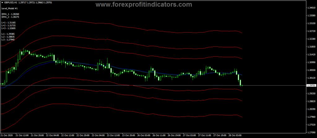 Forex Subway Trading Indicator