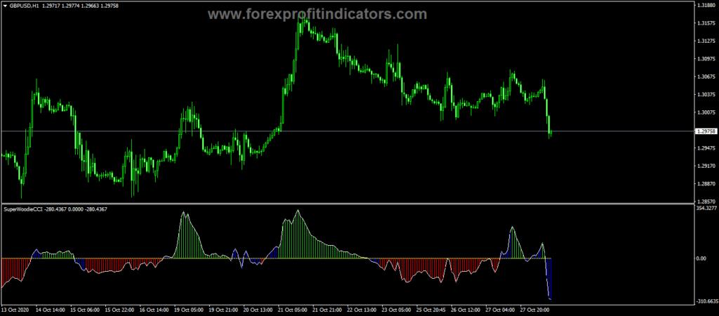 Forex Super Woodies CCI Trading Indicator