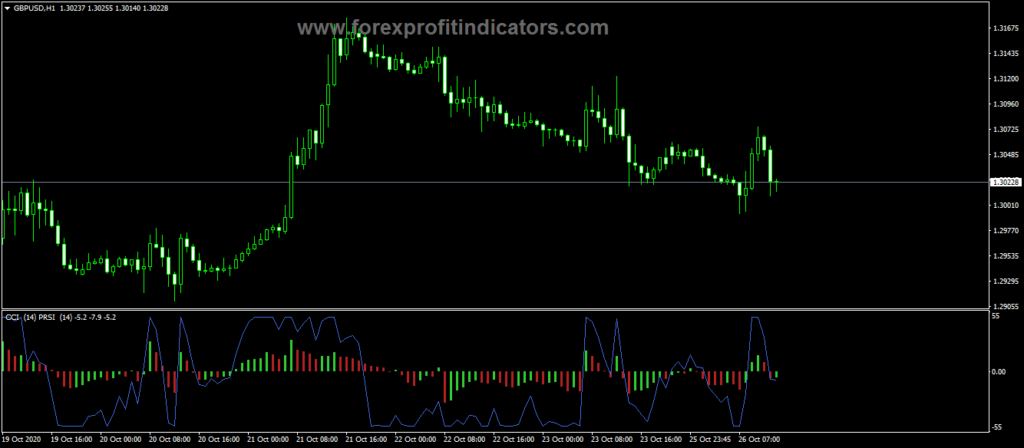 Forex PRSI With PCCI Indicator