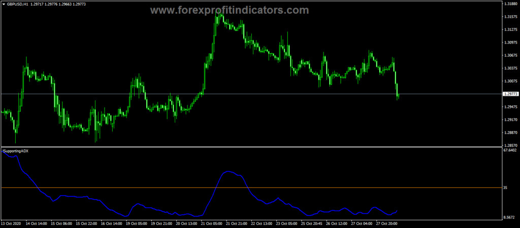Forex Supporting ADX Trading Indicator