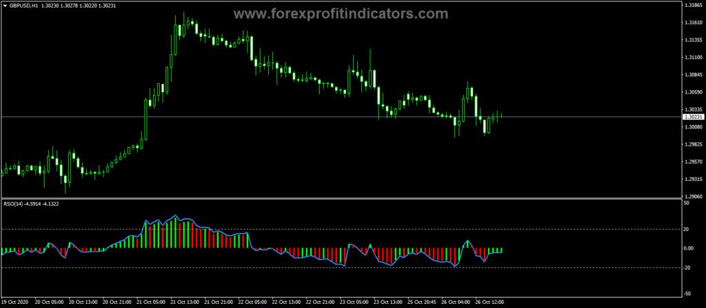 Forex Relative Strength Oscillator Indicator