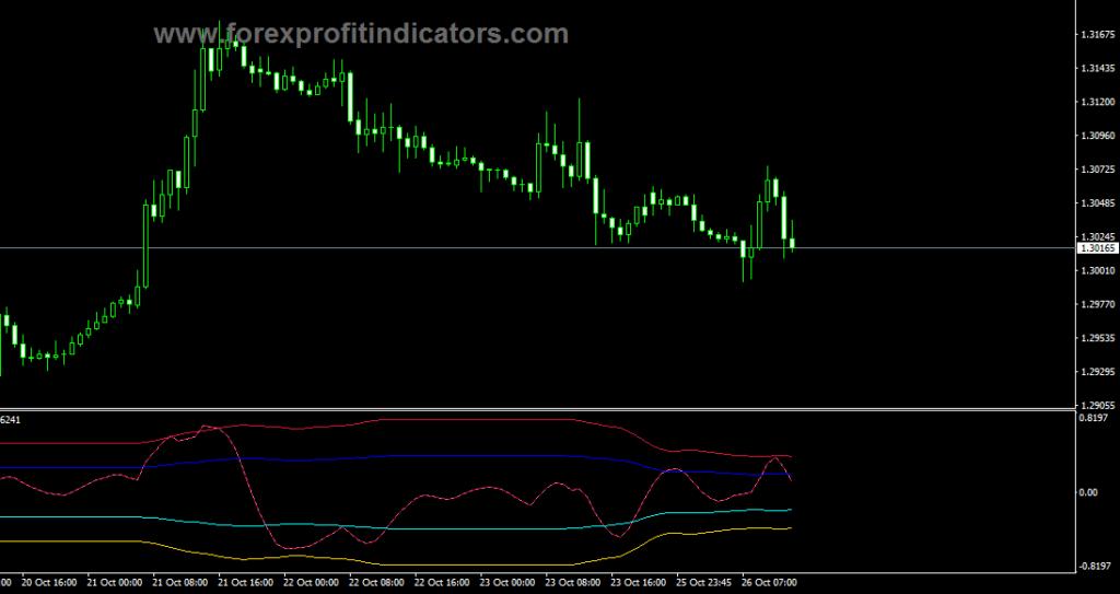 Forex RDI Forecast Indicator