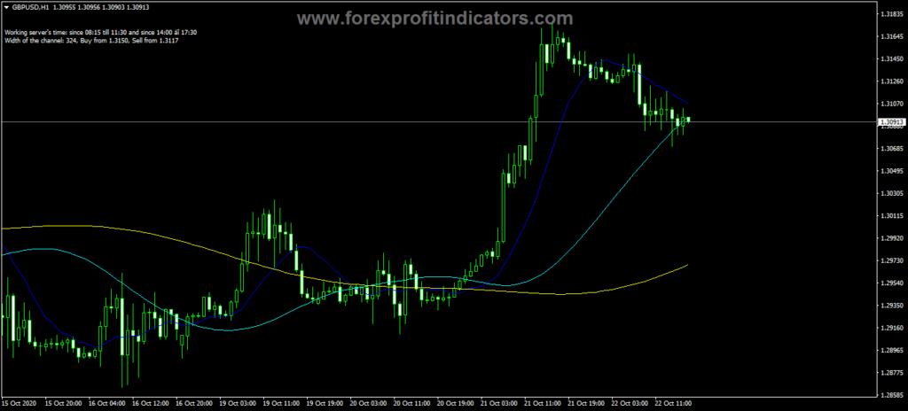 Forex Ma On Ma Signals Indicator