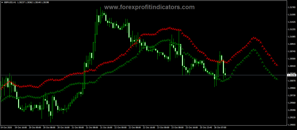 Forex RDS Signal Alerts Indicator