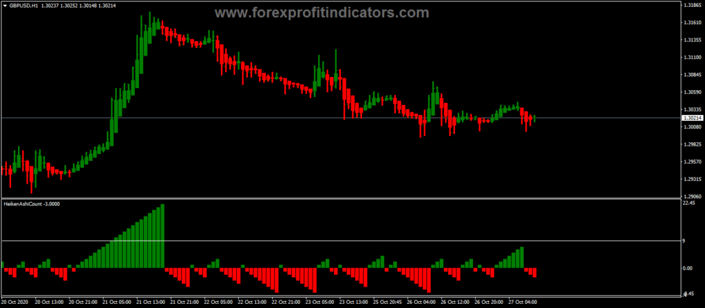Forex Show Number Consecutive Heiken Ashi Candles Indicator