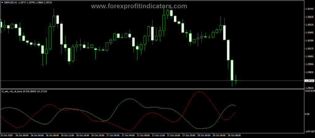 Forex Symbol Label Indicator