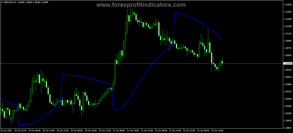 Forex Paragolic Close Trading Indicator