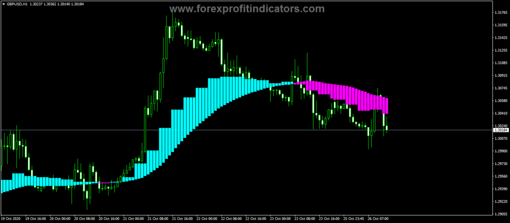 Forex Real Cloud Indicator