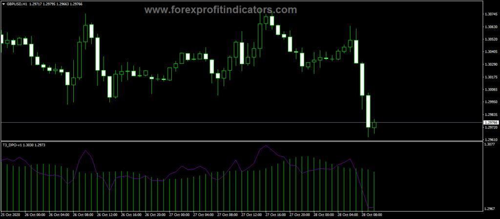Forex T3 ADX Burst Indicator