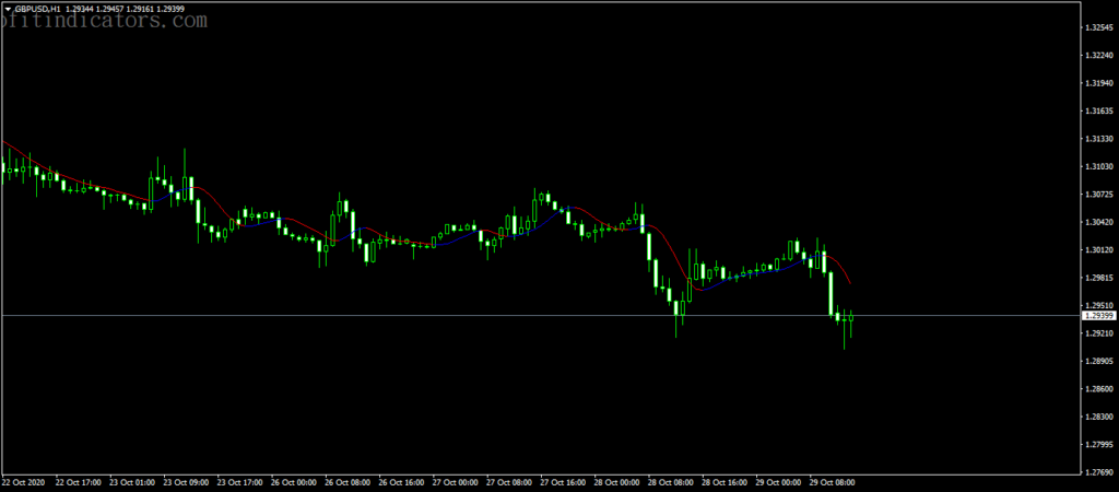 Forex Two Pole Butter worth filter Indicator