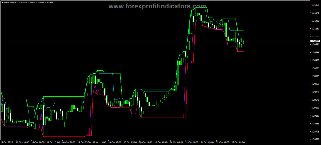 Forex Market Flow Analysis Method Indicator