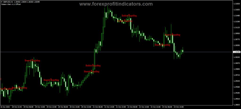 Forex Pattern Alert Trading Indicator