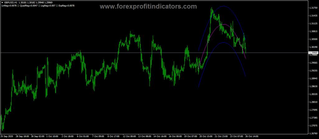 Forex Regression Analysis Indicator