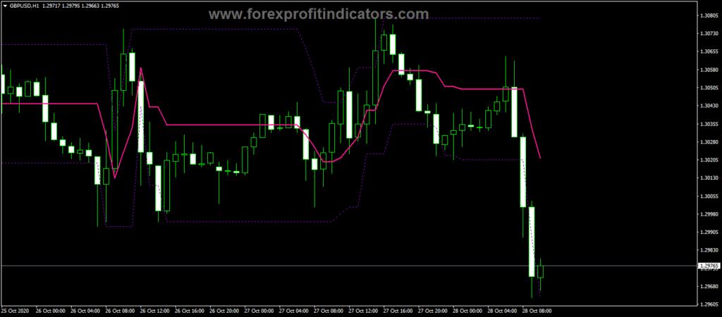 ROC Indicator » Free MT4 Indicators [mq4 & ex4] » blogger.com