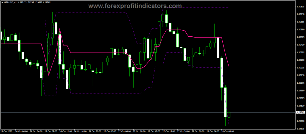 Forex T3 TRIX ROC Trading Indicator