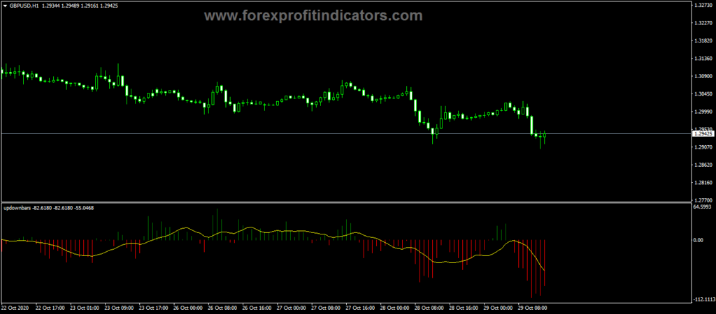 Forex Up Down Bars Indicator