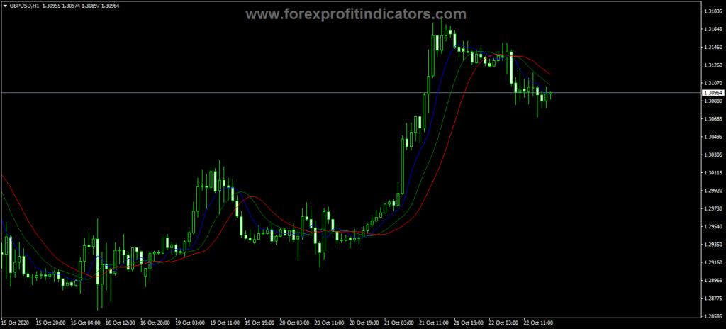 Forex MA Triple Median Indicator