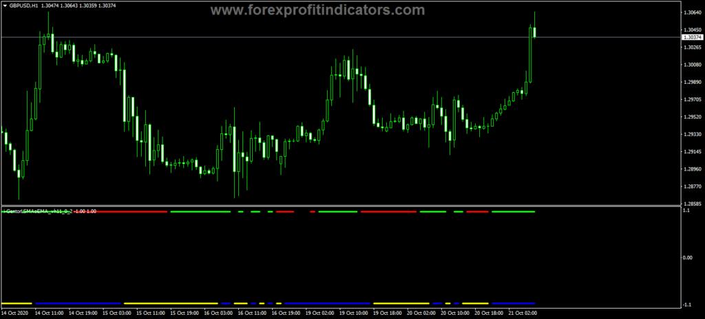 Forex iGentor LSMA EMA Indicator