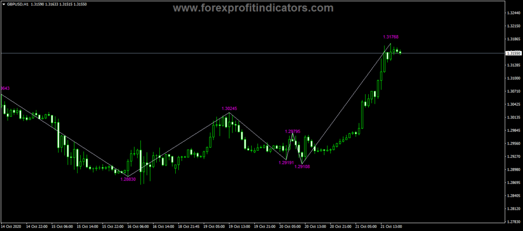 Forex KNJ ZigZag Value Indicator