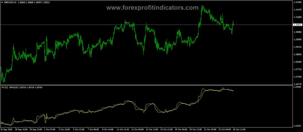 Forex Positive Volume Index Indicator