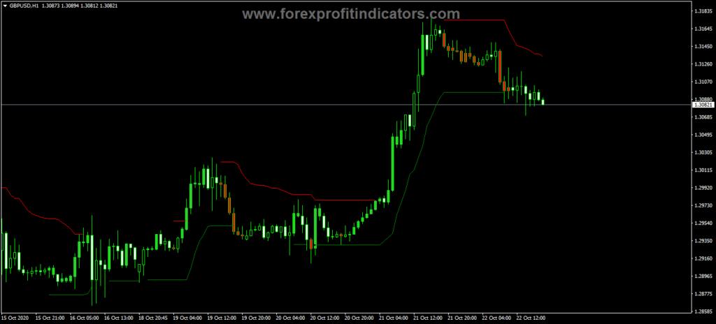 Forex Modi Simple Buy Sell Indicator