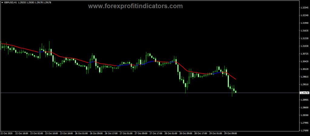 Forex VR Moving Average Indicator