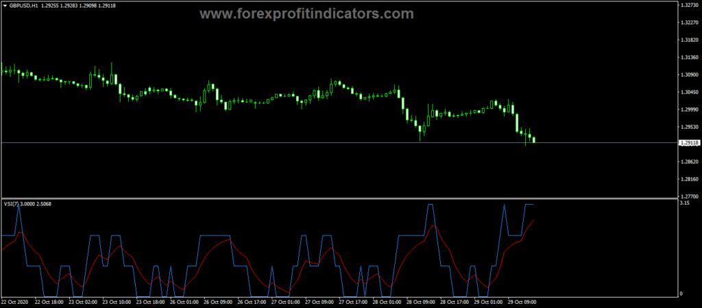 Forex VSI Trigger Trading Indicator