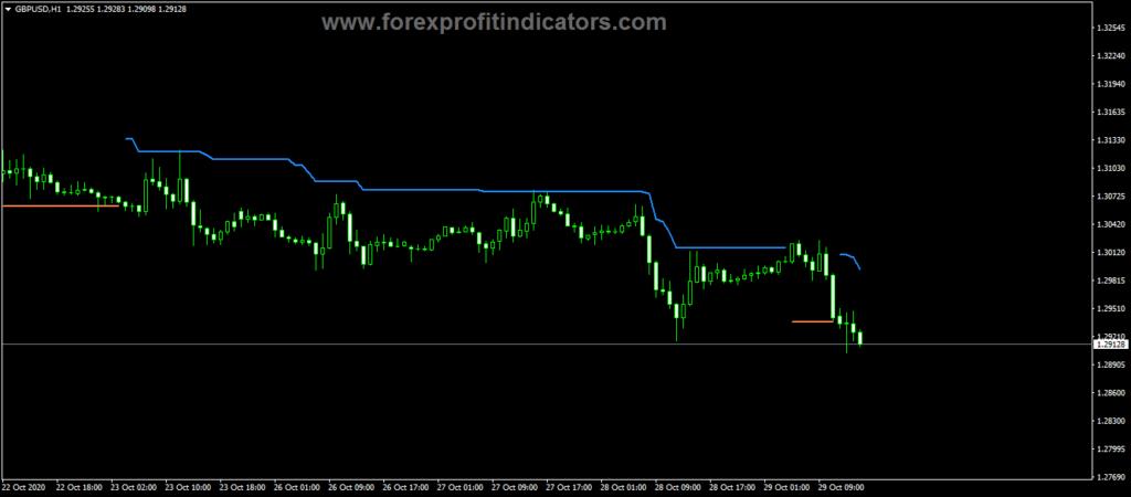 Forex WATR Trend Trading Indicator
