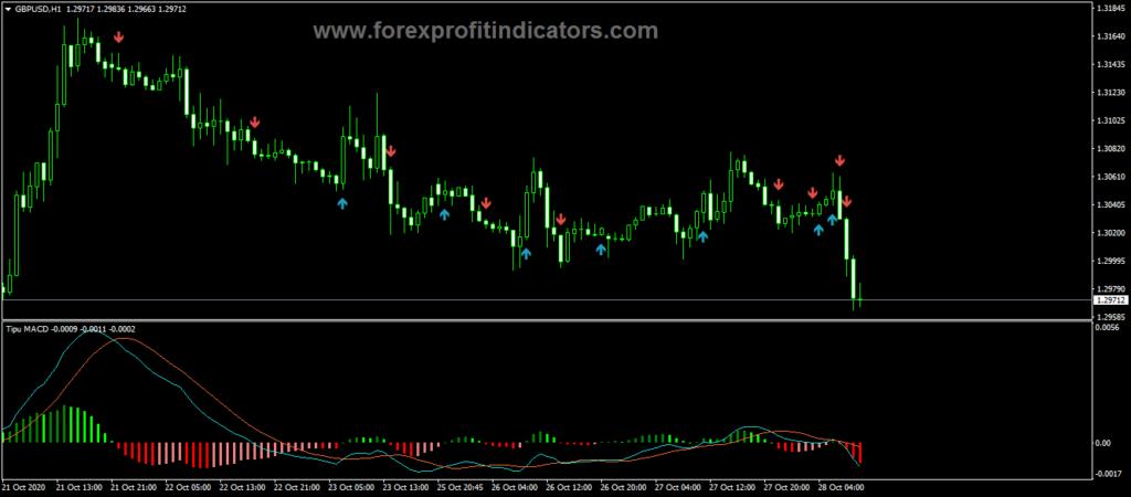 Forex Tipu MACD Indicator