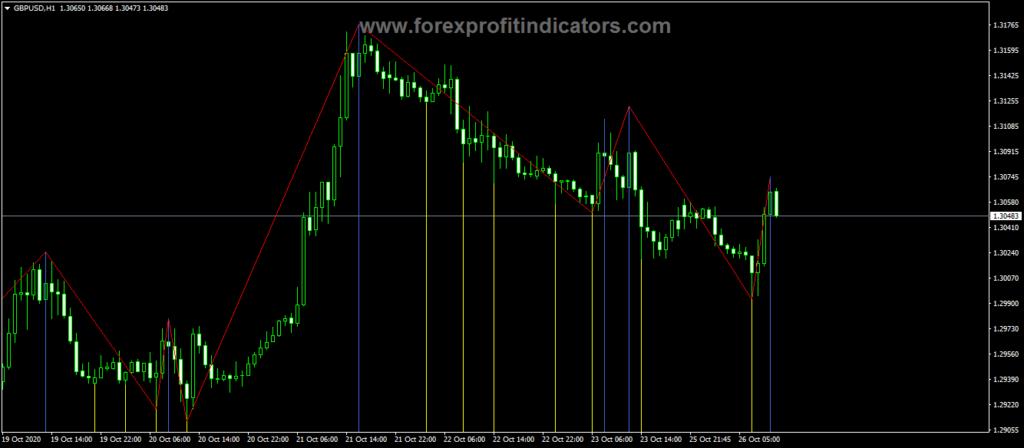 Forex Post zigzag Indicator