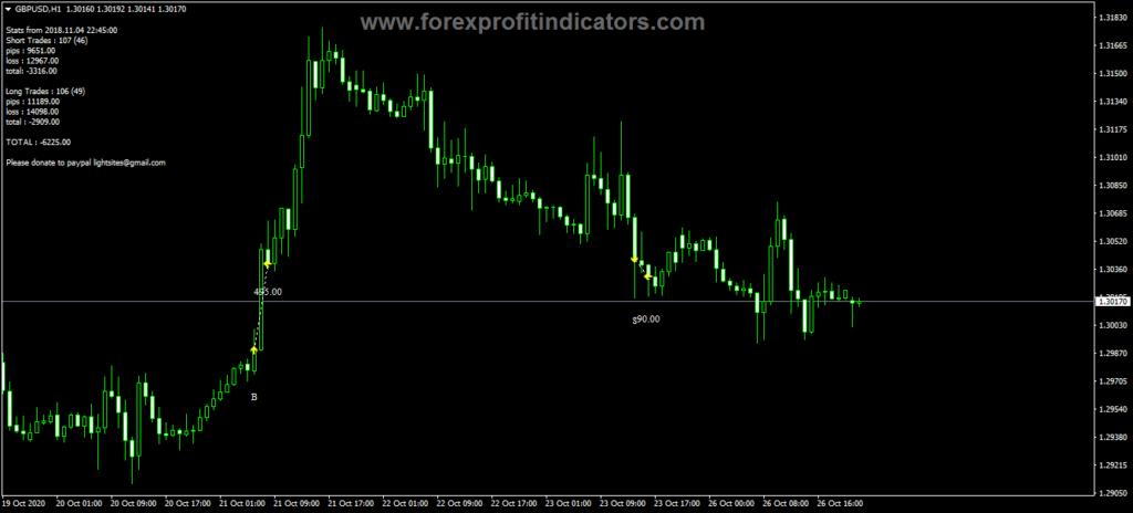 Forex Rose Pips Indicator