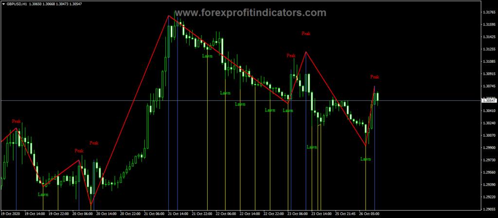 Forex Post zigzag v2 Close Indicator