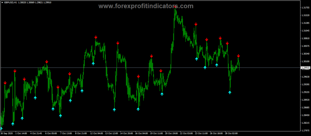 Forex Top Buy Sell Signals Trading Indicator